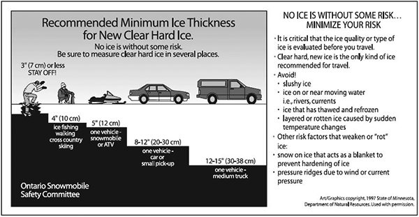 ice thickness guide
